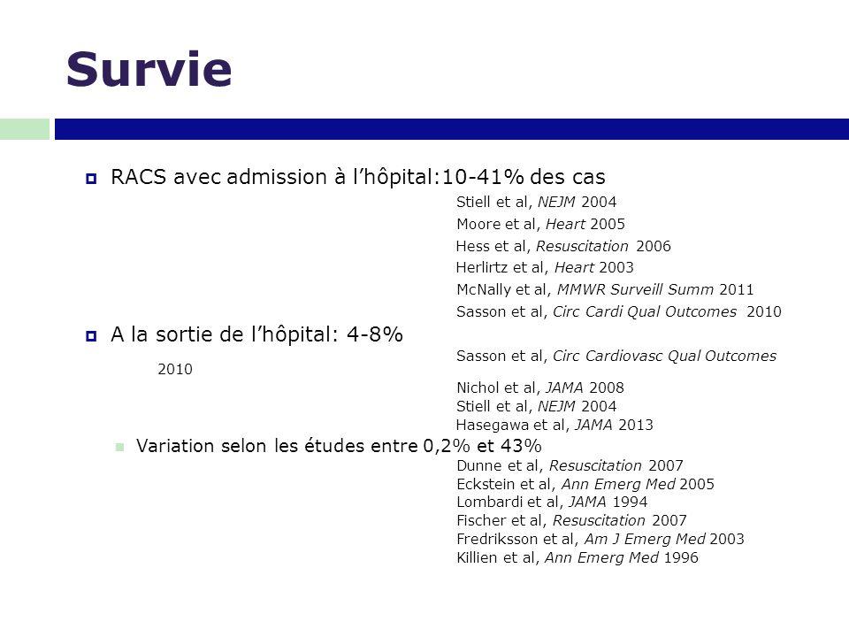 Survie RACS avec admission à l'hôpital:10-41% des cas