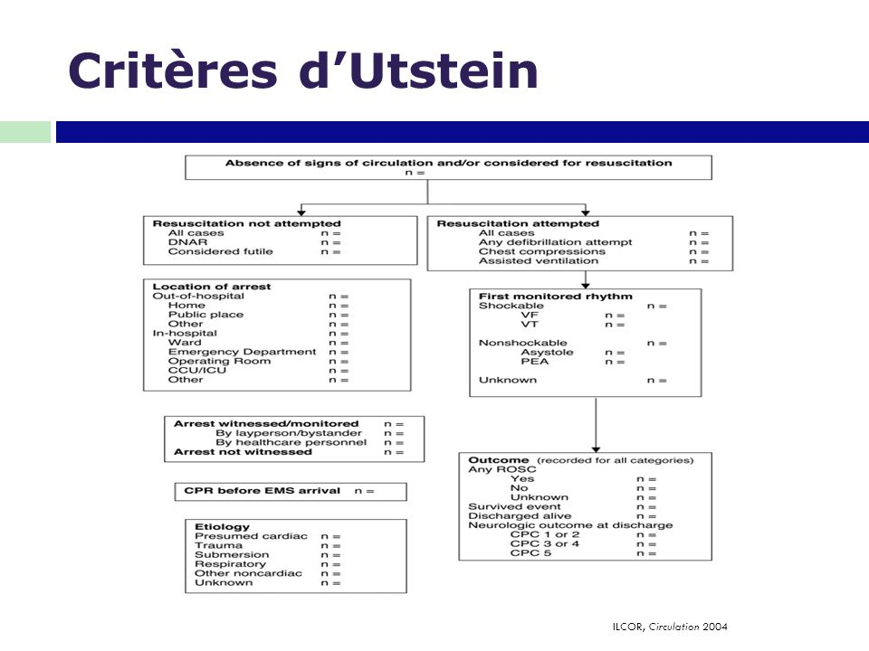 Critères d'Utstein ILCOR, Circulation 2004