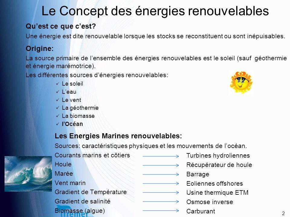 Le Concept des énergies renouvelables