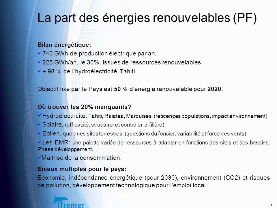 La part des énergies renouvelables (PF)