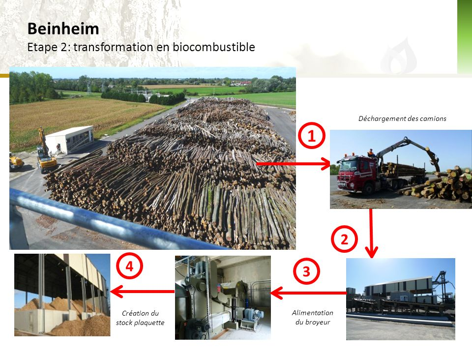 Beinheim 1 2 4 3 Etape 2: transformation en biocombustible