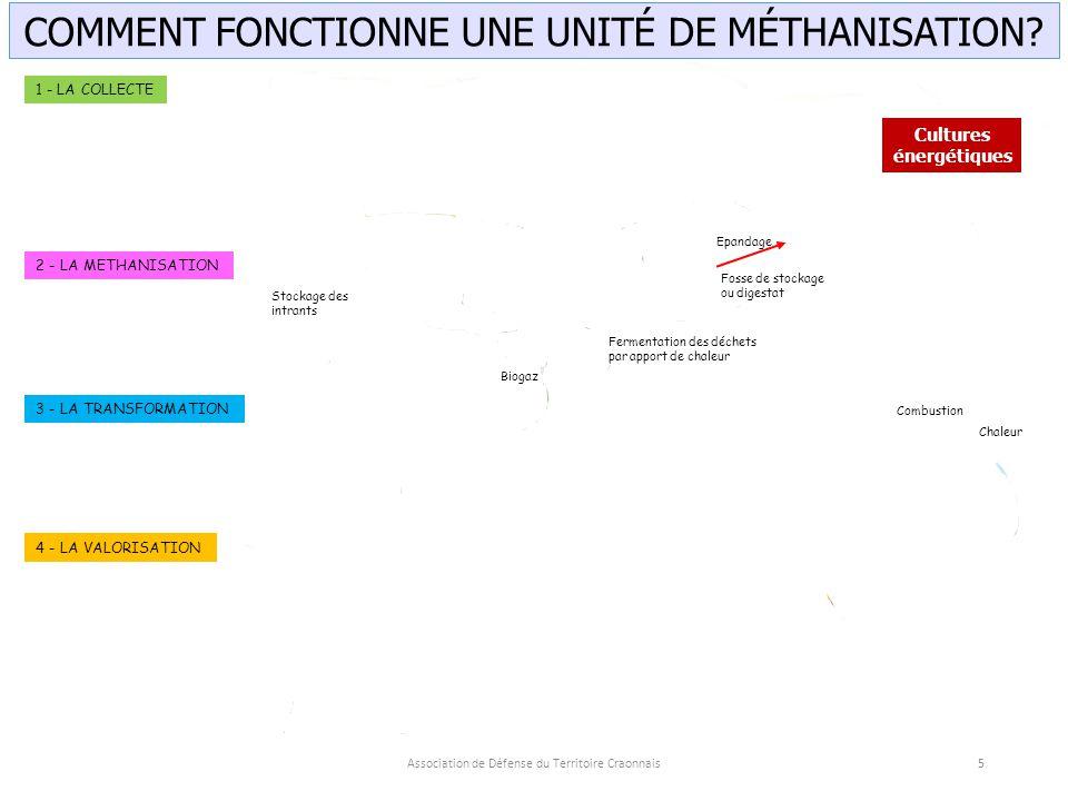 COMMENT FONCTIONNE UNE UNITÉ DE MÉTHANISATION