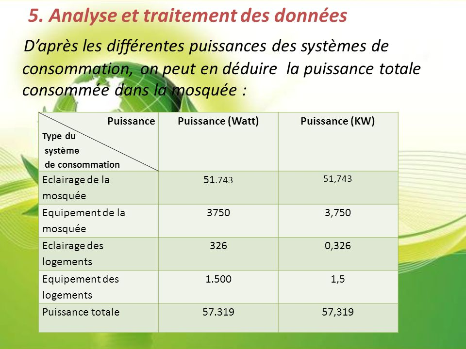 5. Analyse et traitement des données D'après les différentes puissances des systèmes de consommation, on peut en déduire la puissance totale consommée dans la mosquée :