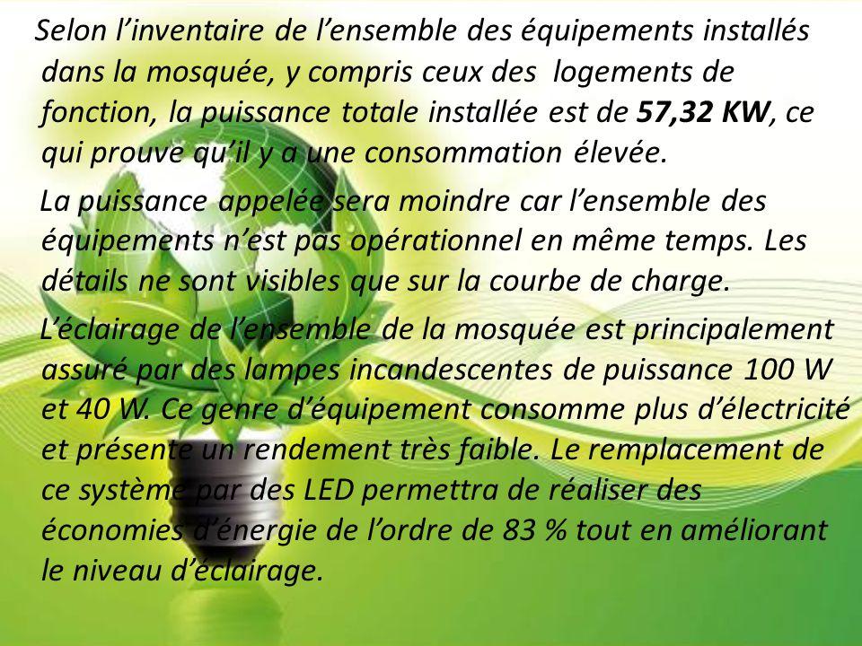Selon l'inventaire de l'ensemble des équipements installés dans la mosquée, y compris ceux des logements de fonction, la puissance totale installée est de 57,32 KW, ce qui prouve qu'il y a une consommation élevée.