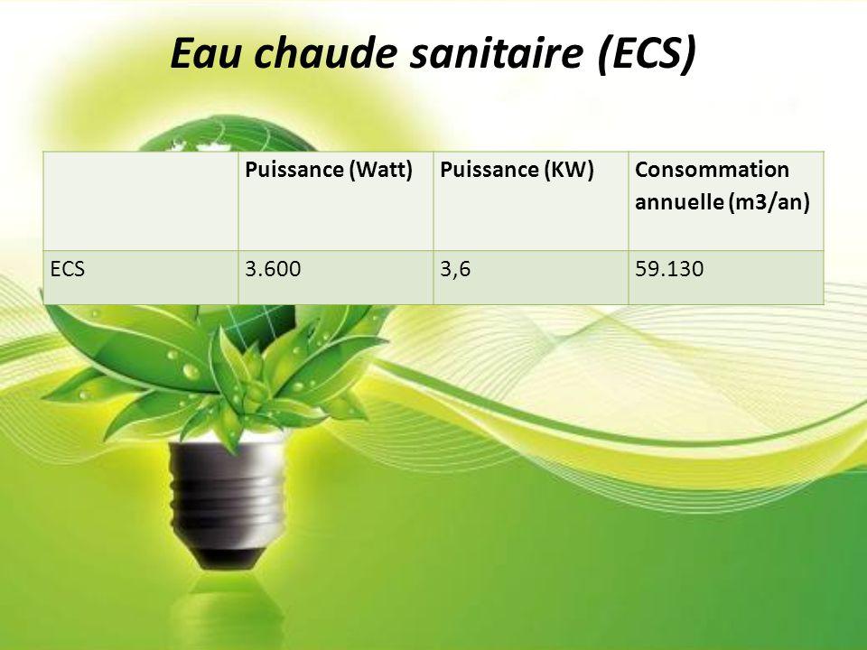Eau chaude sanitaire (ECS)