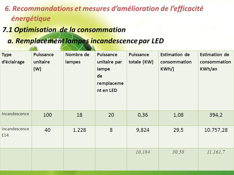 6. Recommandations et mesures d'amélioration de l'efficacité énergétique