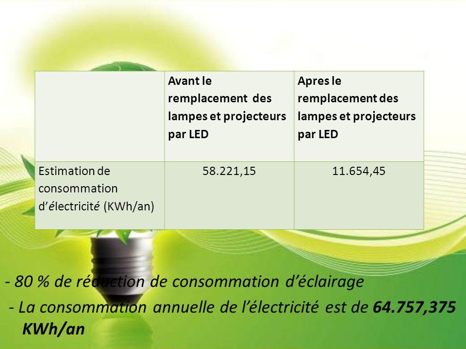 - 80 % de réduction de consommation d'éclairage