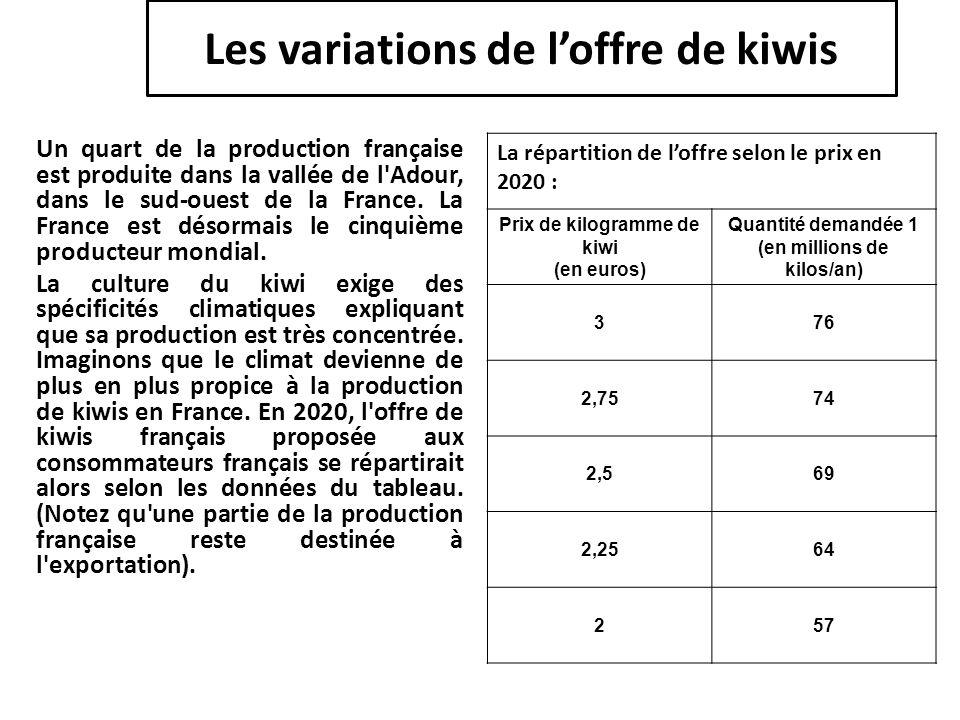 Les variations de l'offre de kiwis