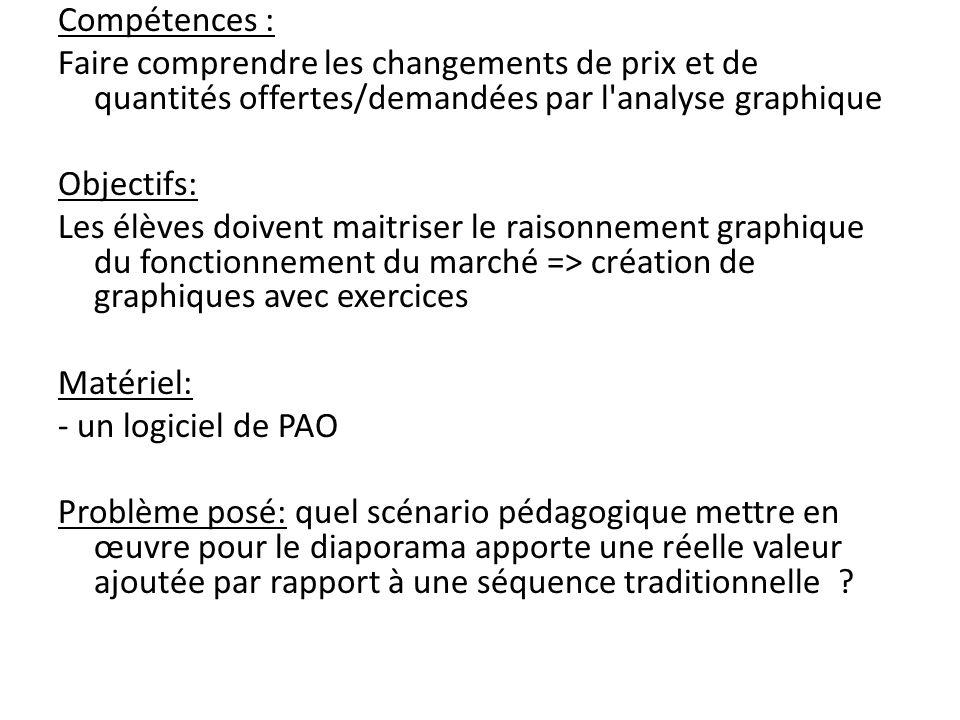Compétences : Faire comprendre les changements de prix et de quantités offertes/demandées par l analyse graphique.