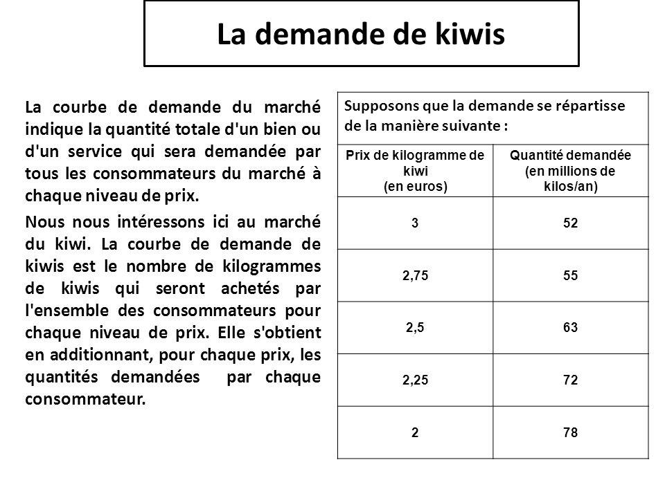 Prix de kilogramme de kiwi (en millions de kilos/an)