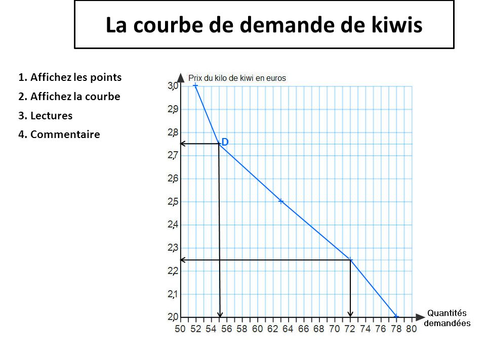 La courbe de demande de kiwis