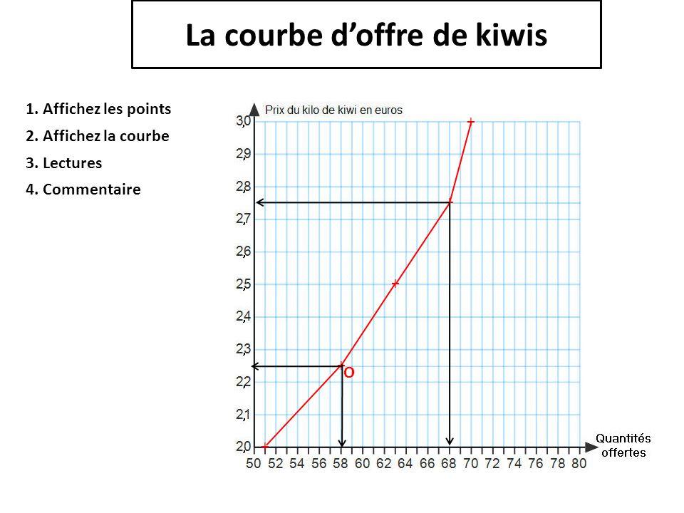 La courbe d'offre de kiwis