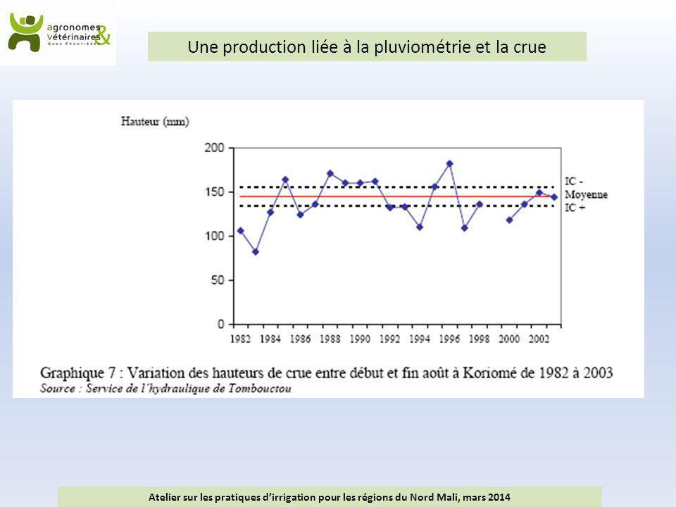 Une production liée à la pluviométrie et la crue