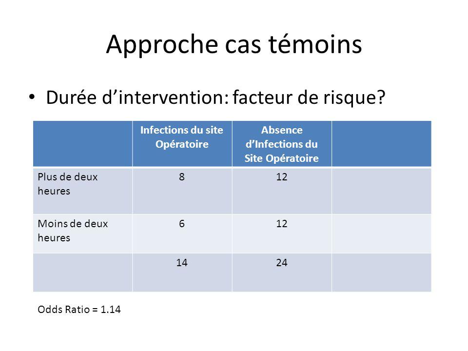 Infections du site Opératoire Absence d'Infections du Site Opératoire