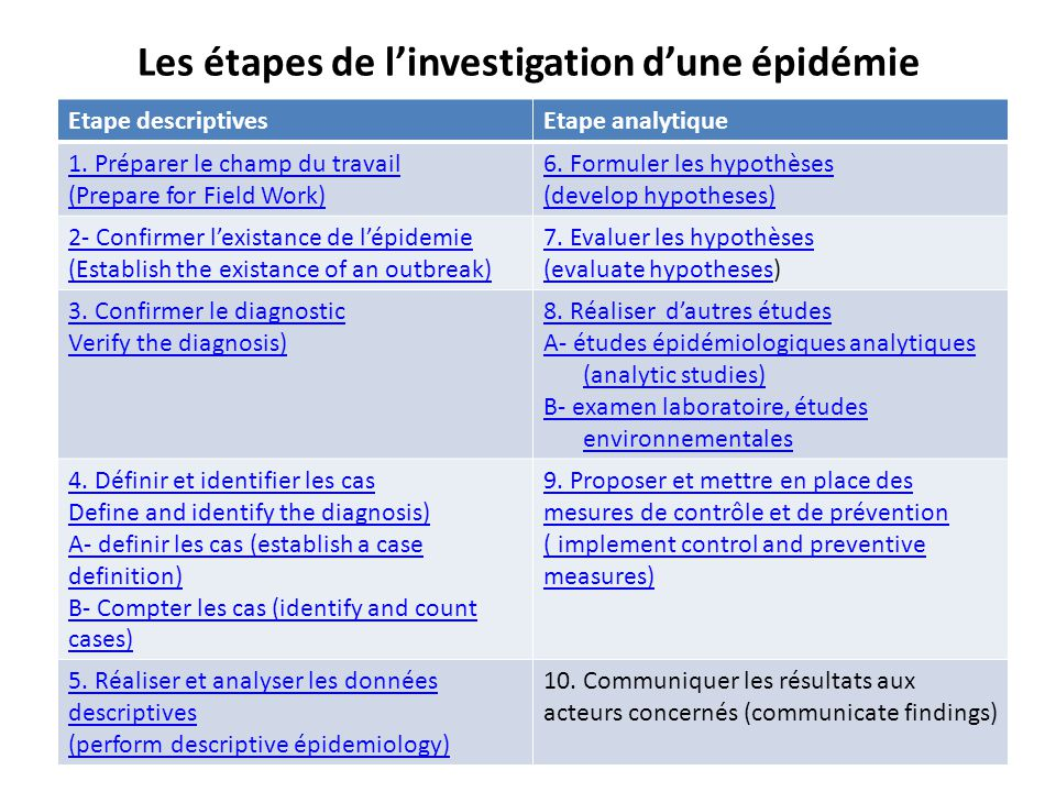 Les étapes de l'investigation d'une épidémie