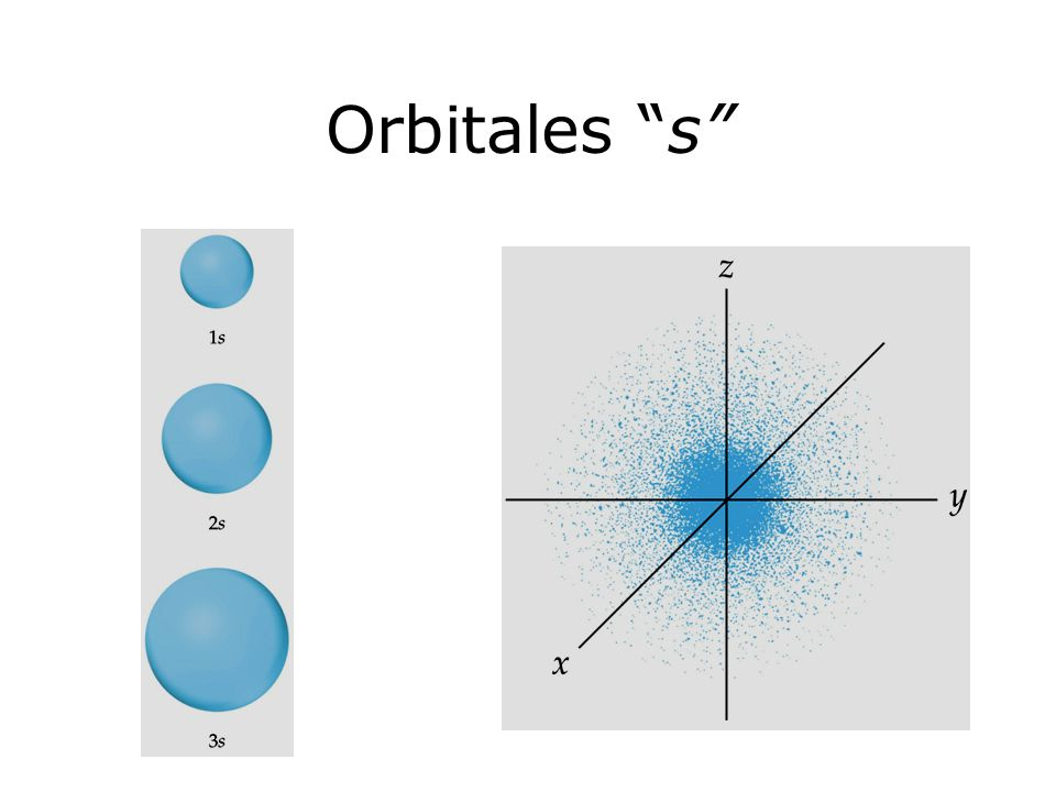 Orbitales s Figure: 06-16