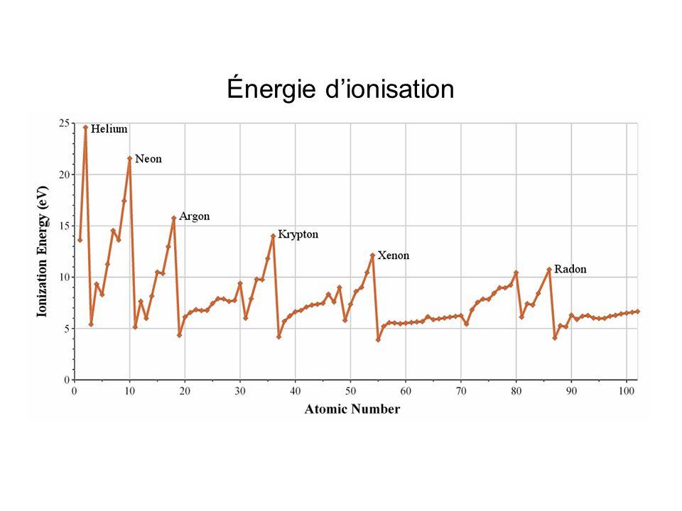 Énergie d'ionisation