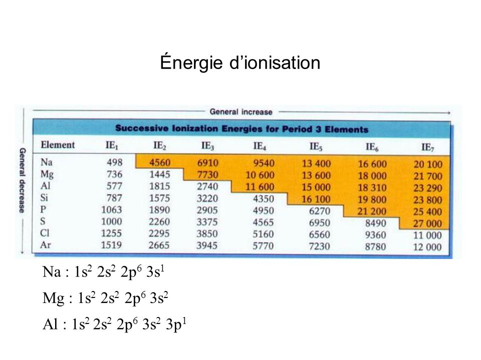 Énergie d'ionisation Na : 1s2 2s2 2p6 3s1 Mg : 1s2 2s2 2p6 3s2