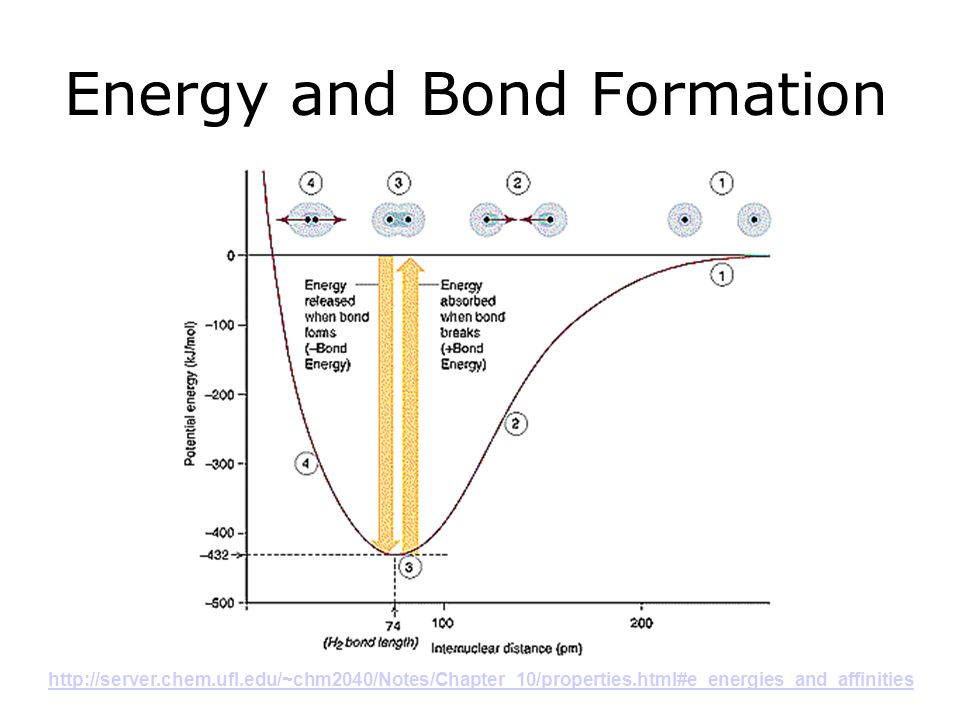 Energy and Bond Formation