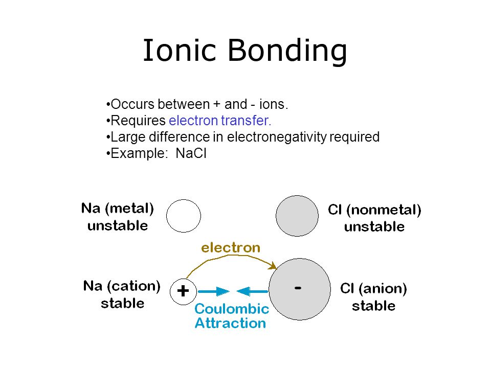 Ionic Bonding Occurs between + and - ions. Requires electron transfer.