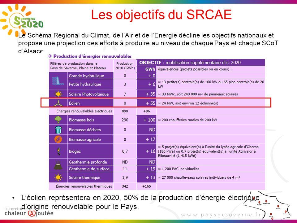 Les objectifs du SRCAE