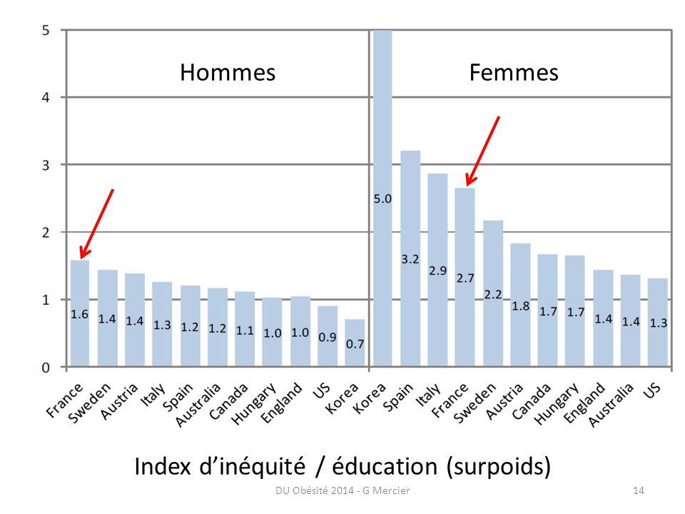 Index d'inéquité / éducation (surpoids)