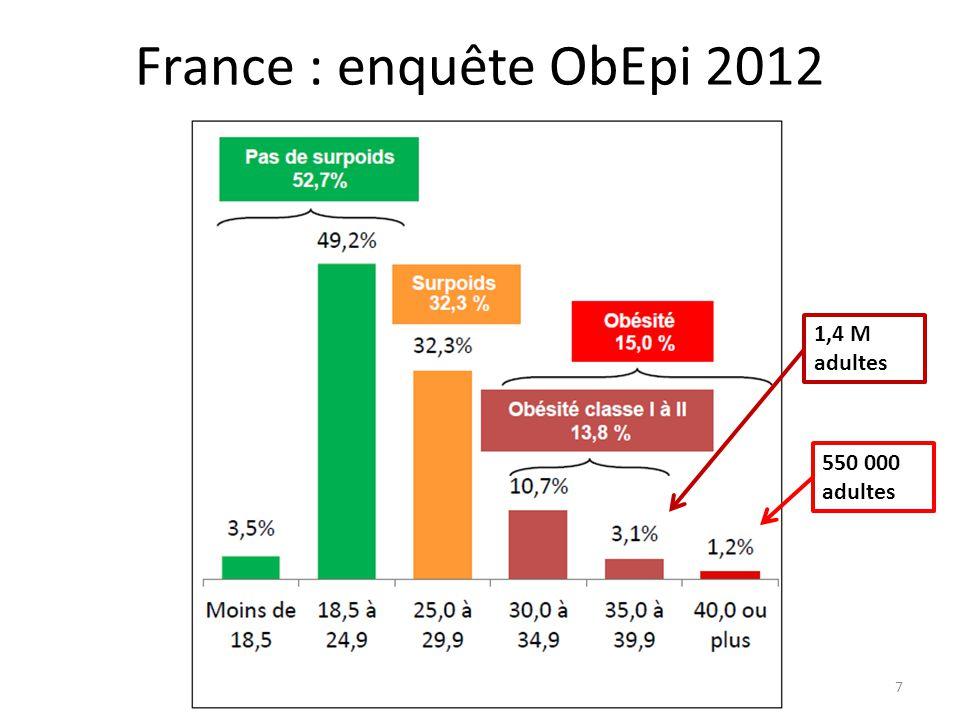 France : enquête ObEpi 2012 1,4 M adultes 550 000 adultes