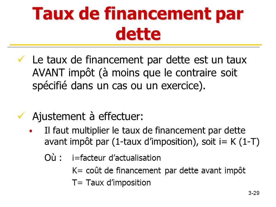 Taux de financement par dette