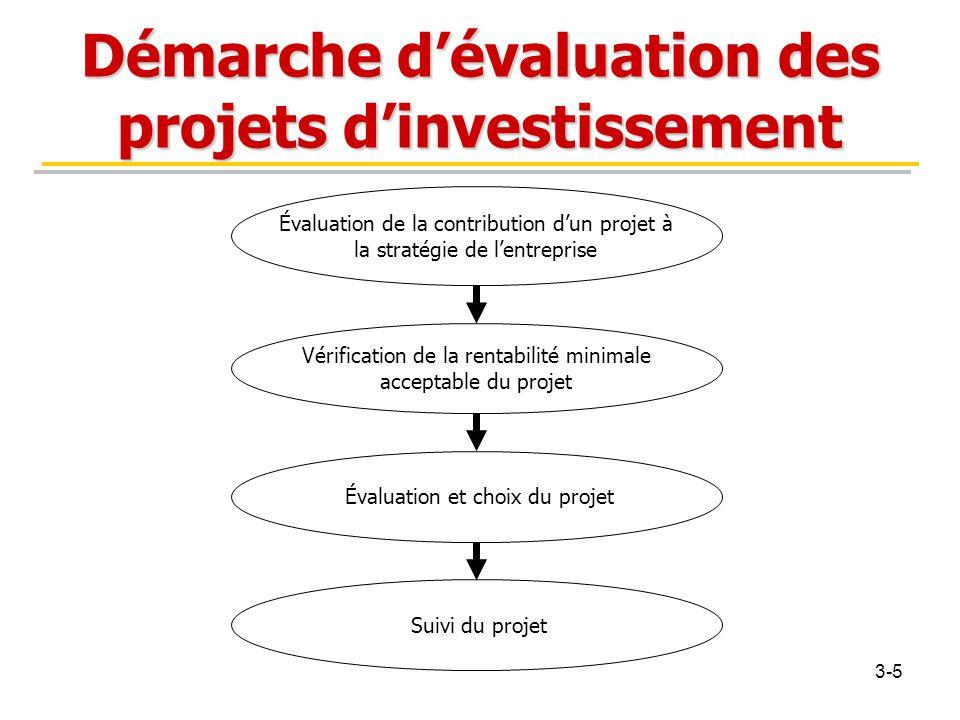 Démarche d'évaluation des projets d'investissement