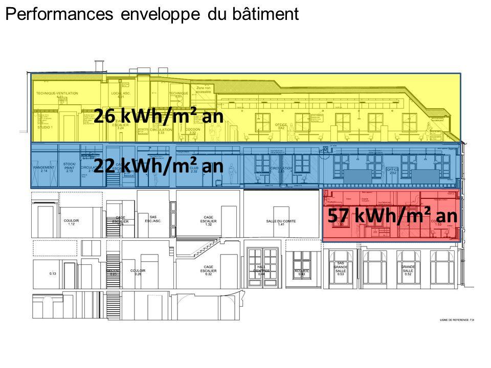 26 kWh/m² an 22 kWh/m² an 57 kWh/m² an