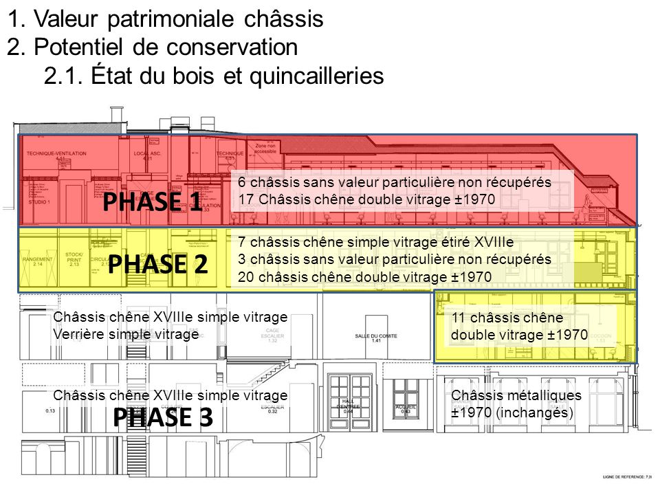 PHASE 1 PHASE 2 PHASE 3 1. Valeur patrimoniale châssis