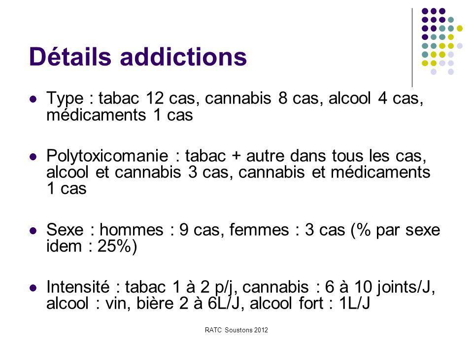 Détails addictions Type : tabac 12 cas, cannabis 8 cas, alcool 4 cas, médicaments 1 cas.