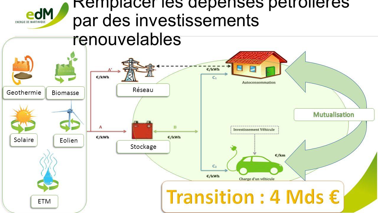 Remplacer les dépenses pétrolières par des investissements renouvelables