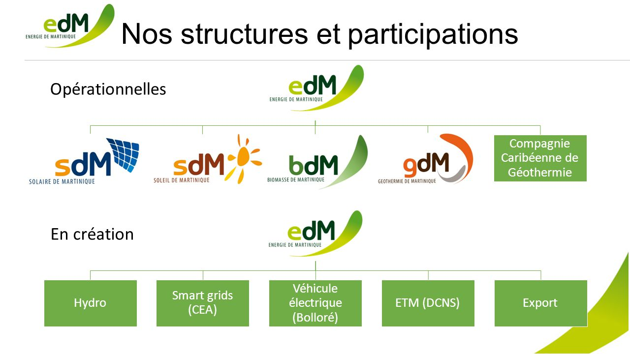 Nos structures et participations