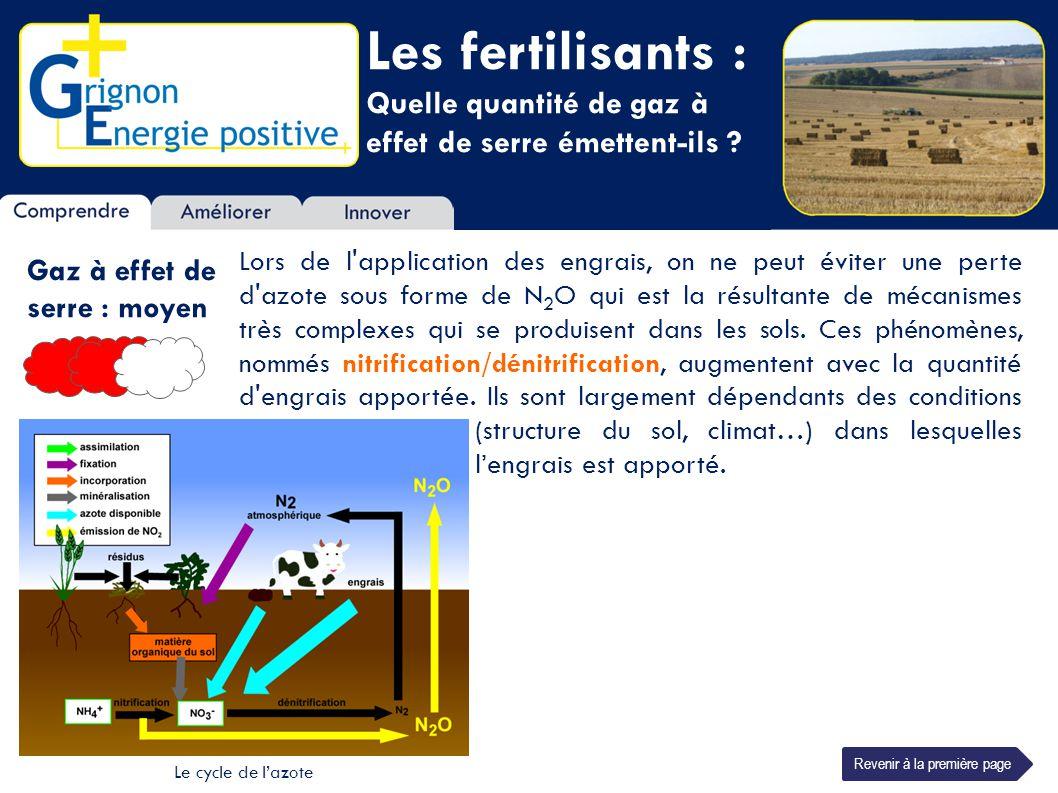 Les fertilisants : Quelle quantité de gaz à effet de serre émettent-ils