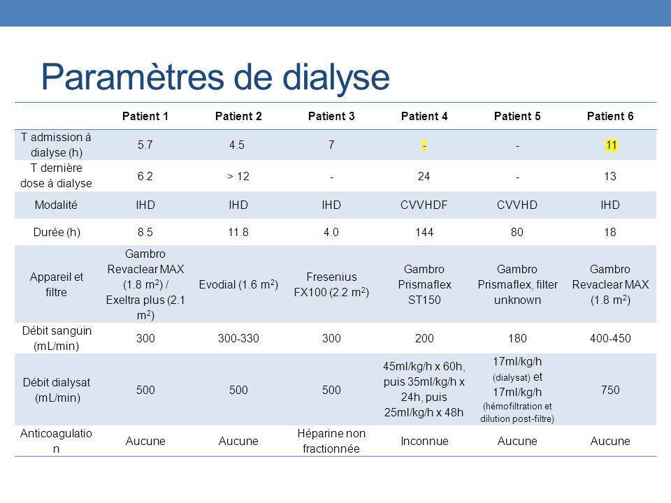 Paramètres de dialyse Patient 1 Patient 2 Patient 3 Patient 4