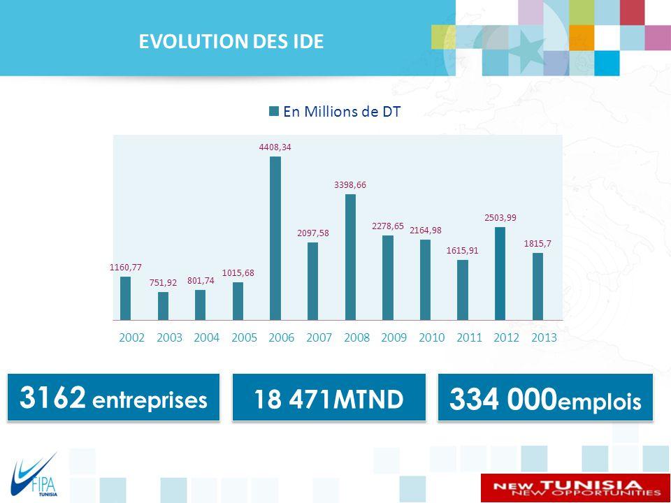 3162 entreprises 334 000emplois 18 471MTND EVOLUTION DES IDE