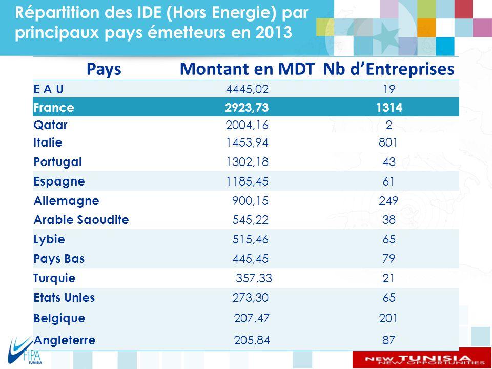 Pays Montant en MDT Nb d'Entreprises