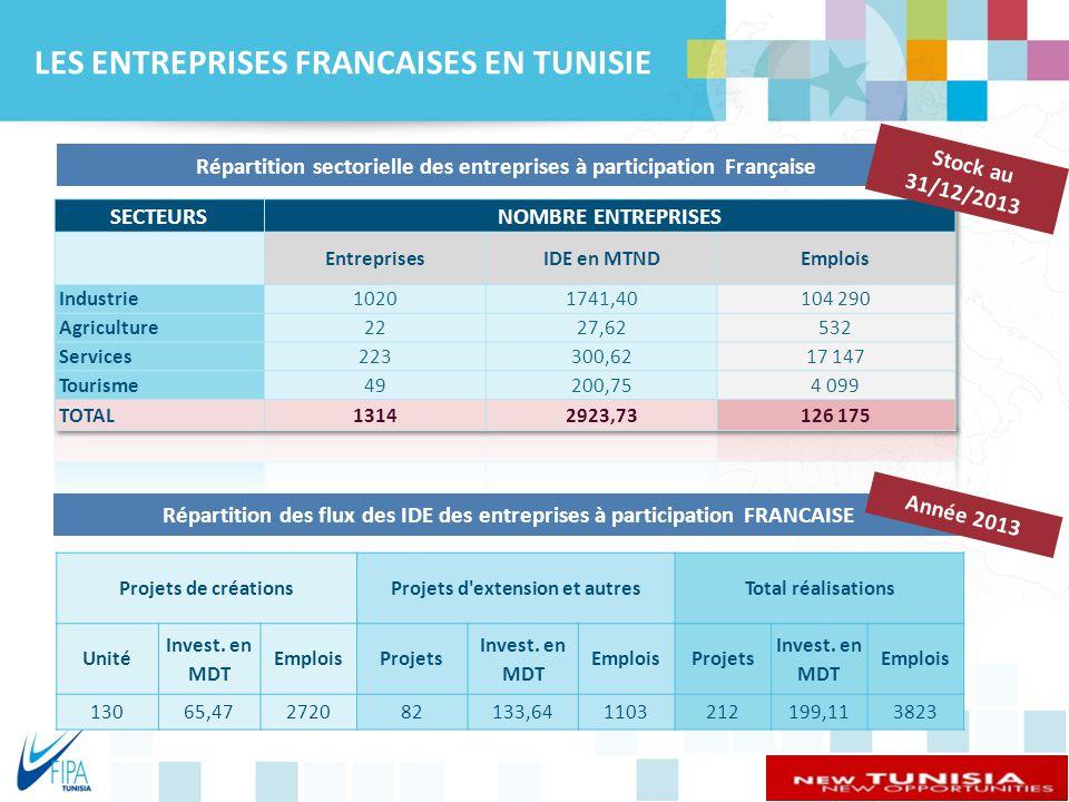 LES ENTREPRISES FRANCAISES EN TUNISIE