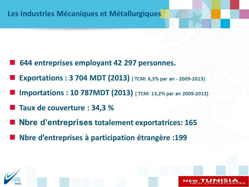 Les Industries Mécaniques et Métallurgiques