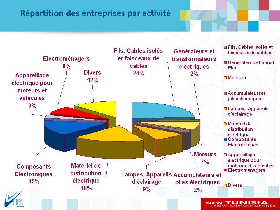 Répartition des entreprises par activité