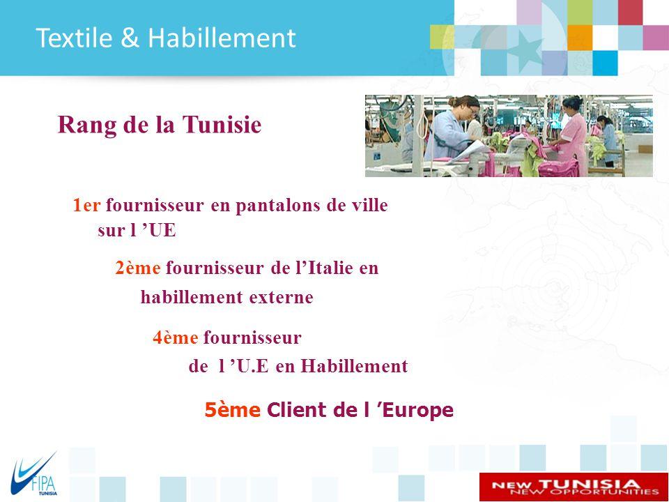 Textile & Habillement Rang de la Tunisie