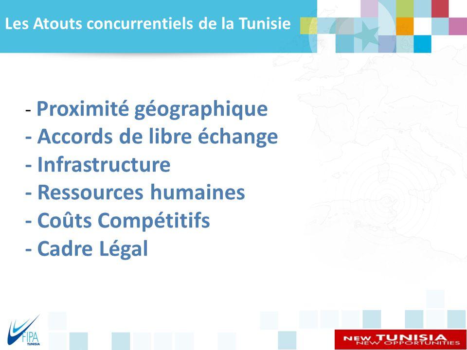 Les Atouts concurrentiels de la Tunisie
