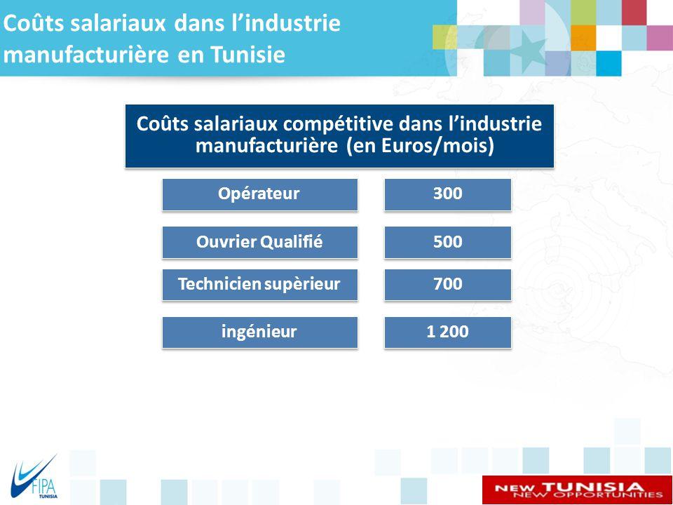 Coûts salariaux dans l'industrie manufacturière en Tunisie