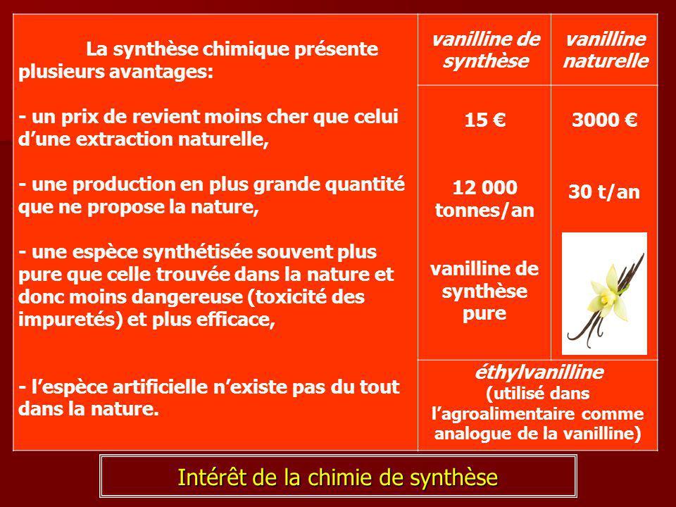 Intérêt de la chimie de synthèse