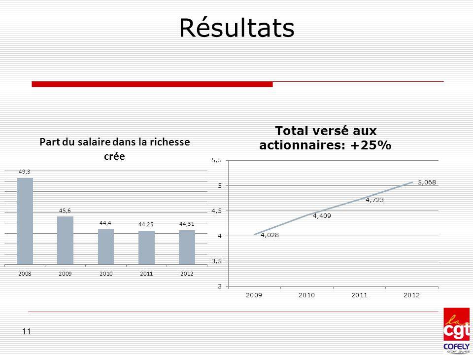 Résultats Dividendes 2012: 5,068 Mi dont 2,593 payés en actions