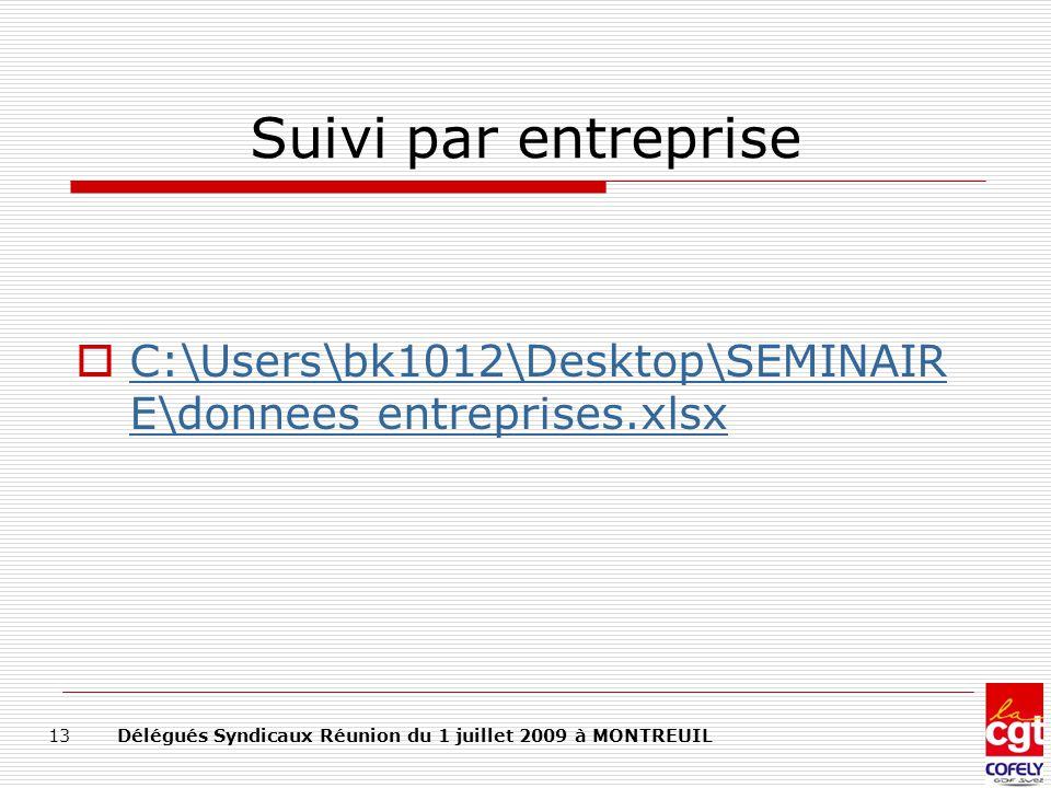 Suivi par entreprise C:\Users\bk1012\Desktop\SEMINAIRE\donnees entreprises.xlsx.