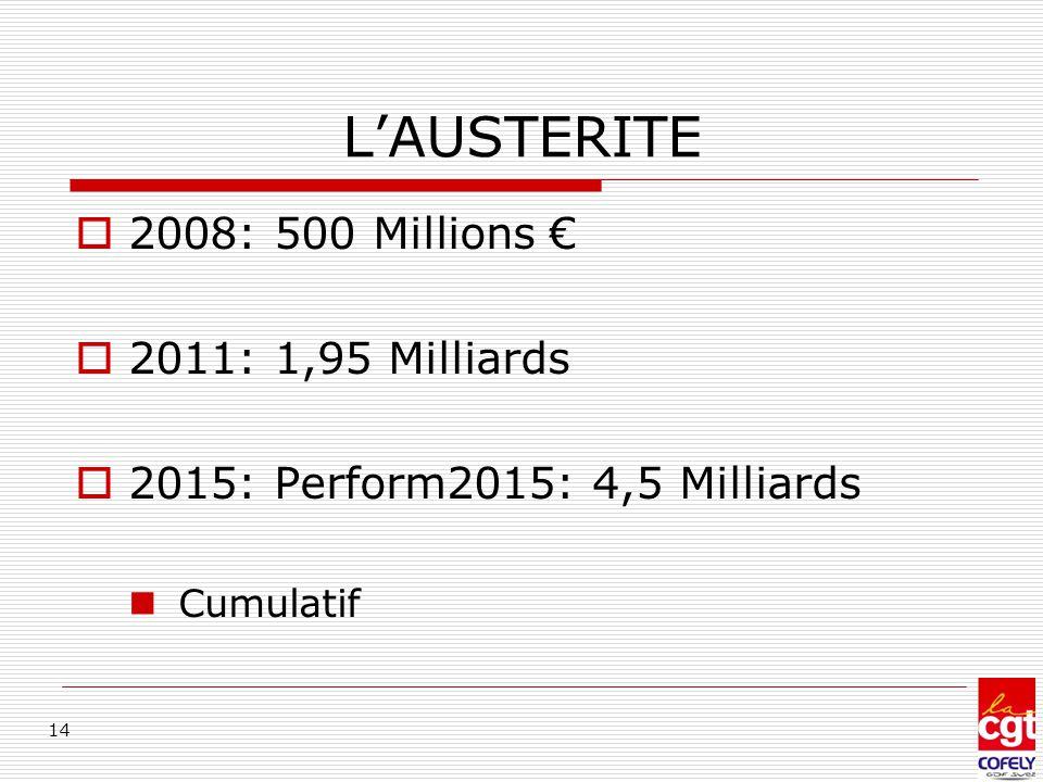 L'AUSTERITE 2008: 500 Millions € 2011: 1,95 Milliards
