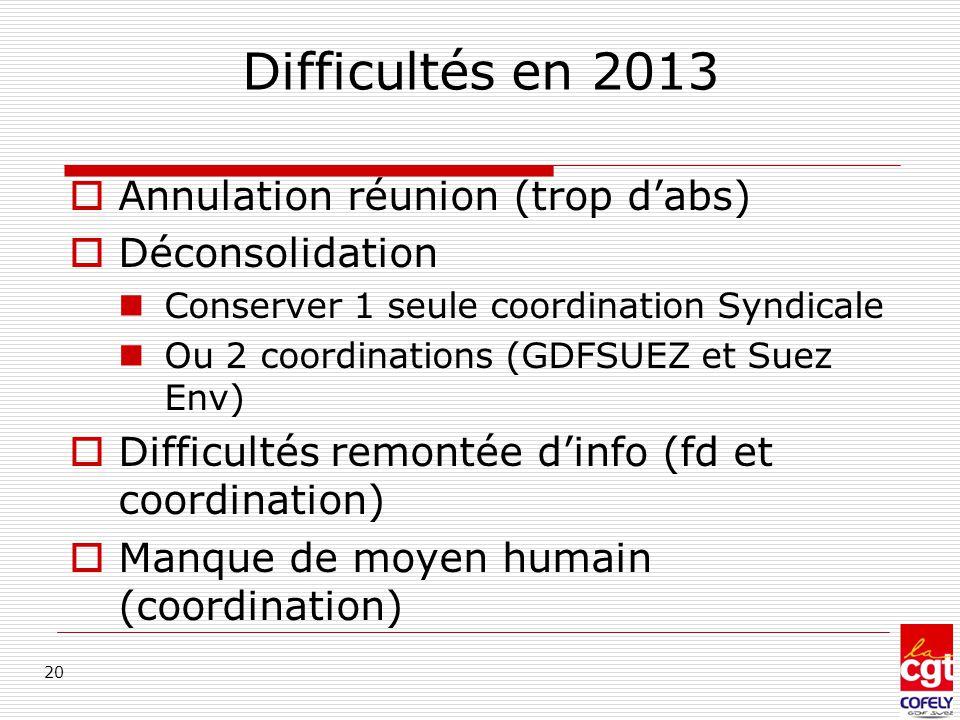 Difficultés en 2013 Annulation réunion (trop d'abs) Déconsolidation