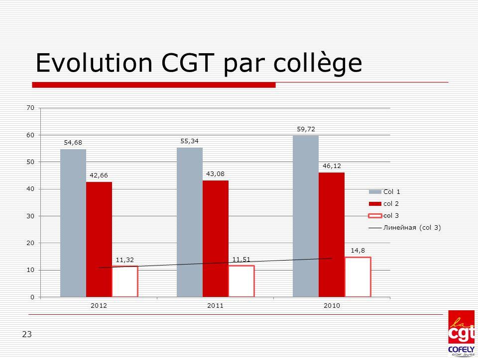 Evolution CGT par collège
